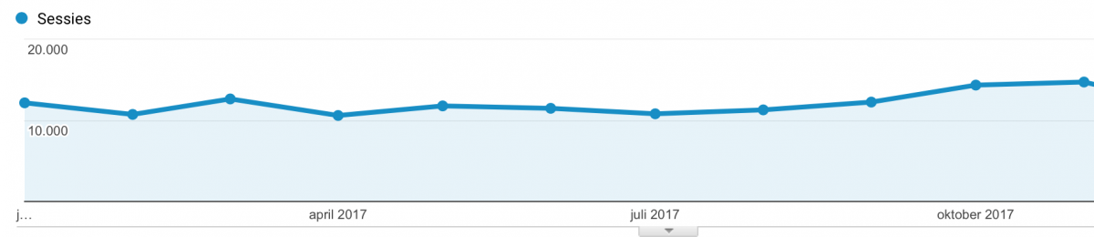 hogere posities in Google door te bloggen